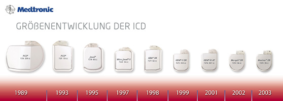 Groessenentwicklung Medtronic ICDs